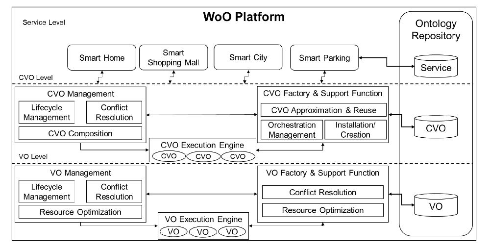 Figure 1. Functional overview of the Web of Objects (WoO) platform