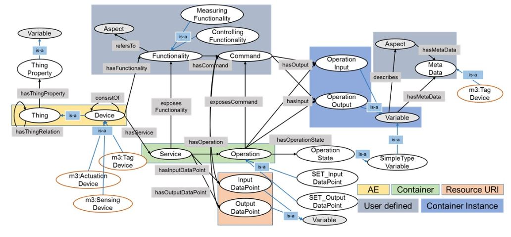 Figure 5. oneM2M resource mapping with oneM2M Base Ontology for Virtual Object (VO) creation