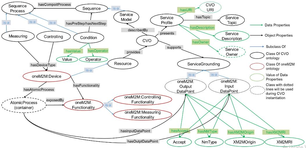 Figure 9. Modified OWL-S Ontology for composite Virtual Object template