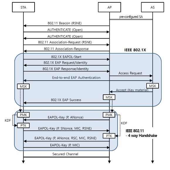 Figure 2. Sequence Diagram of the New Node Attachment in IEEE 802.11 with IEEE 802.1X