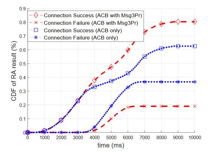 Figure 11. Cumulative distribution function (CDF) of RA results when optimal acess class barring (ACB) is used