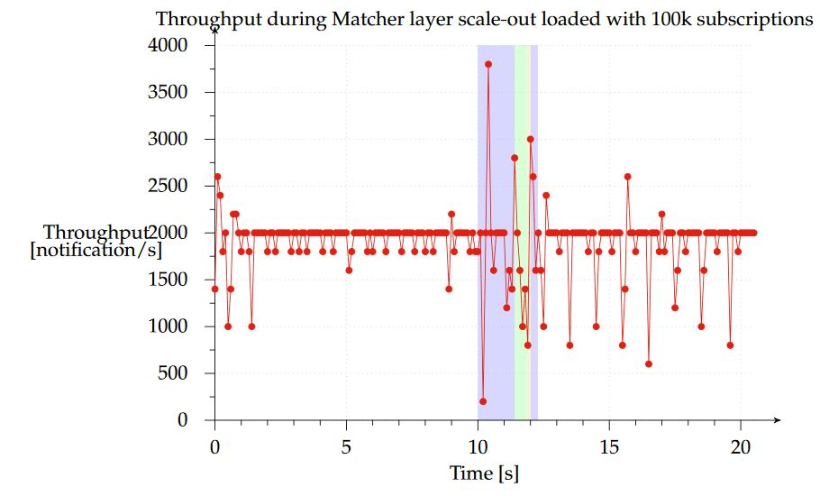 Figure 13. Notification throughput with subscriptions during scale-out of Matcher layer