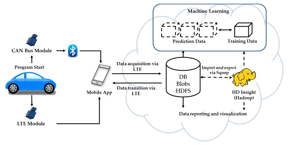 Figure 14. Overview of Distributed File System (DFS) design
