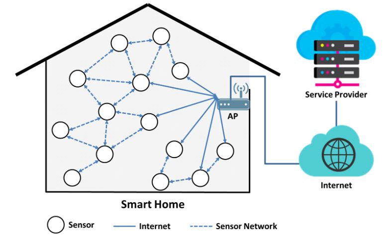 Figure 1. Existing topology in a smart home sensor network