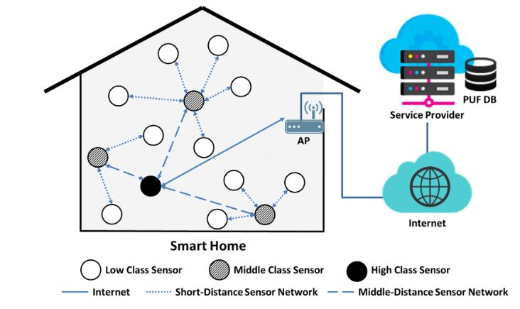 Figure 2. Proposed hierarchical topology in a smart home sensor network