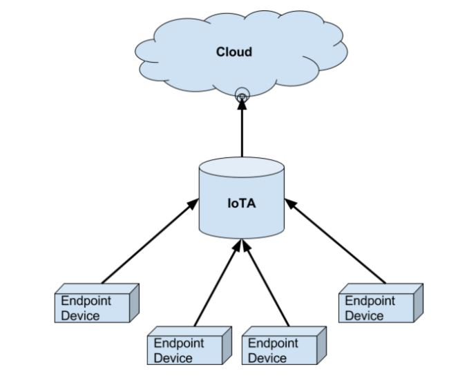 Figure 5.1: An overview of the IoTA System